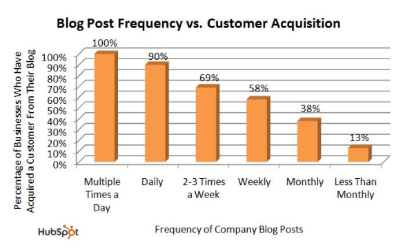 hubspot-blog-frequency