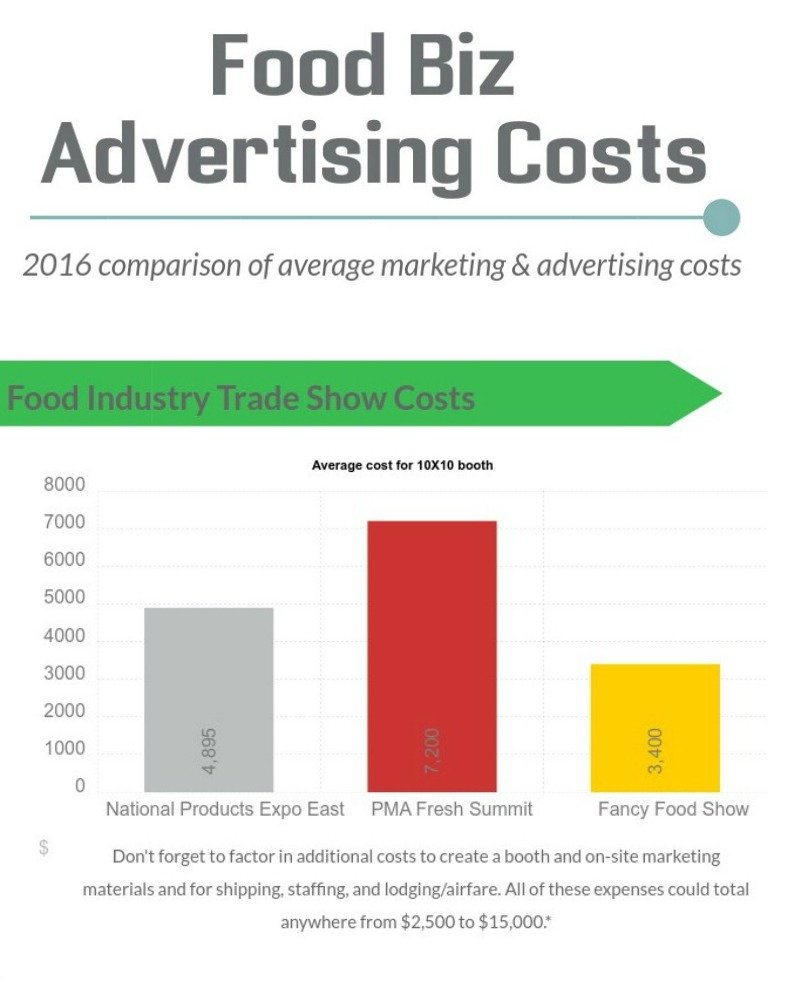 costs of exhibiting at food trade shows