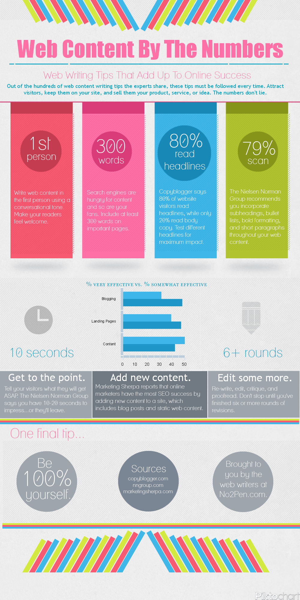 tips for writing online infographic