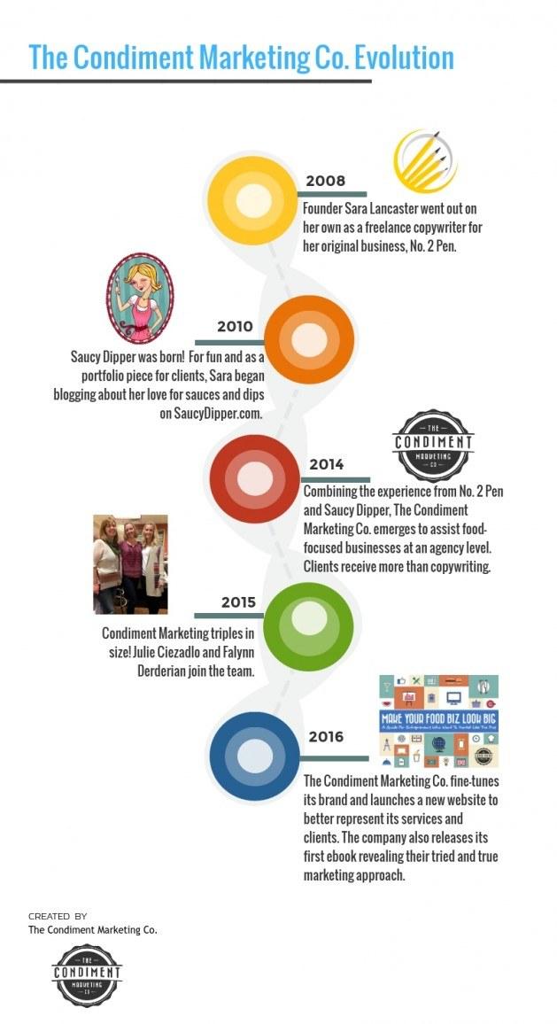 history of condiment marketing