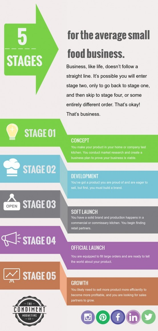 food business stages infographic
